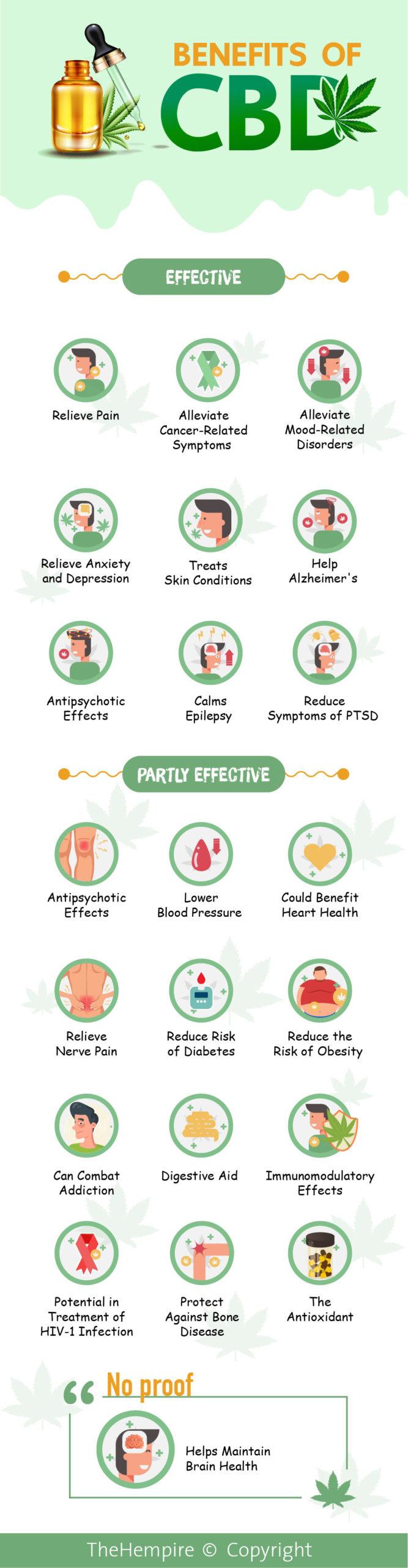 Benefits of CBD-01-01